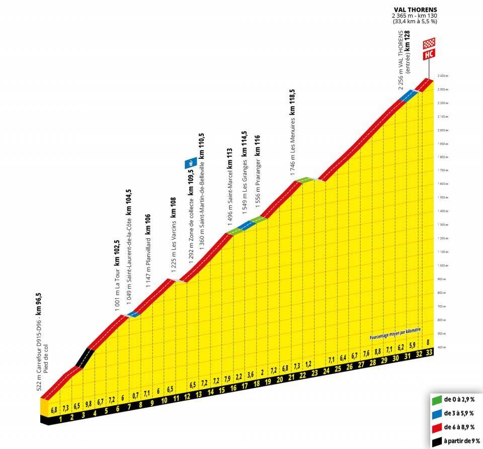 Val Thorens in de Tour de France